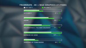 RTX 2080 ti vs GTX 1080 ti 4k