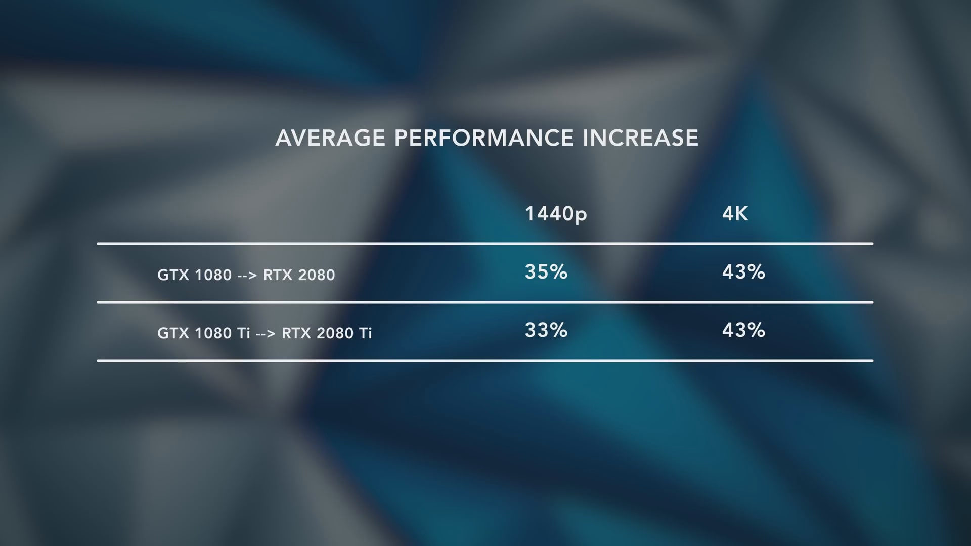 Average performance RTX 2080 Ti vs GTX 1080 Ti