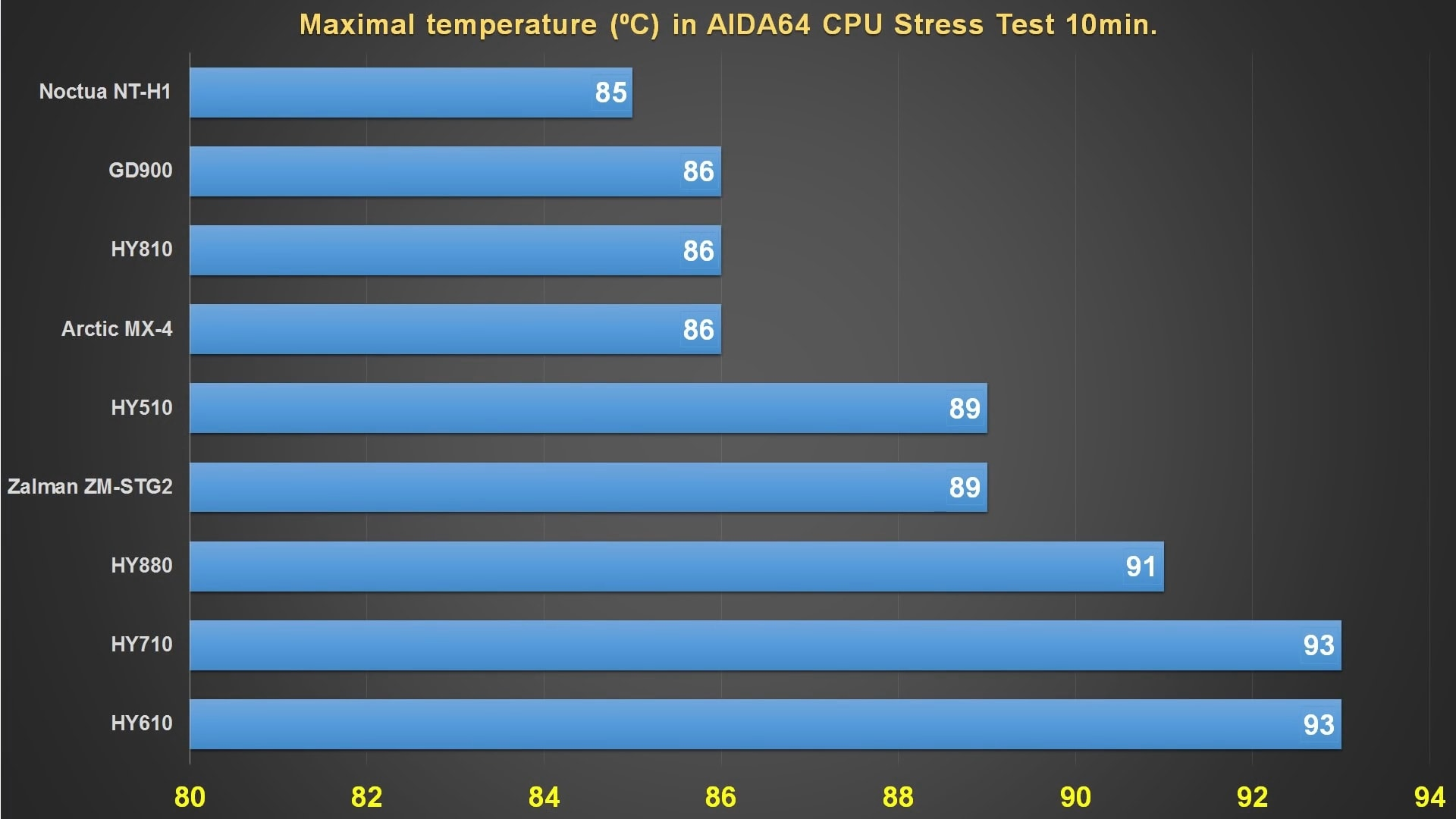 test best thermal paste for laptop